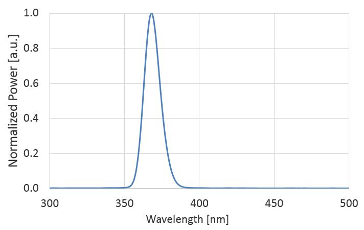 lumi-fiber-graph-01